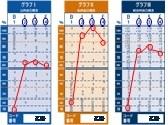 3つのグラフ